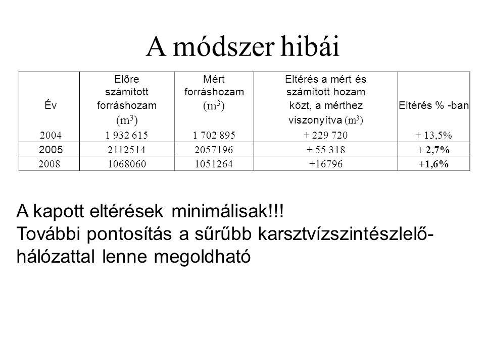 A módszer hibái ElőreMértEltérés a mért és számítottforráshozamszámított hozam Évforráshozam (m 3 ) közt, a mérthezEltérés % -ban (m 3 ) viszonyítva (