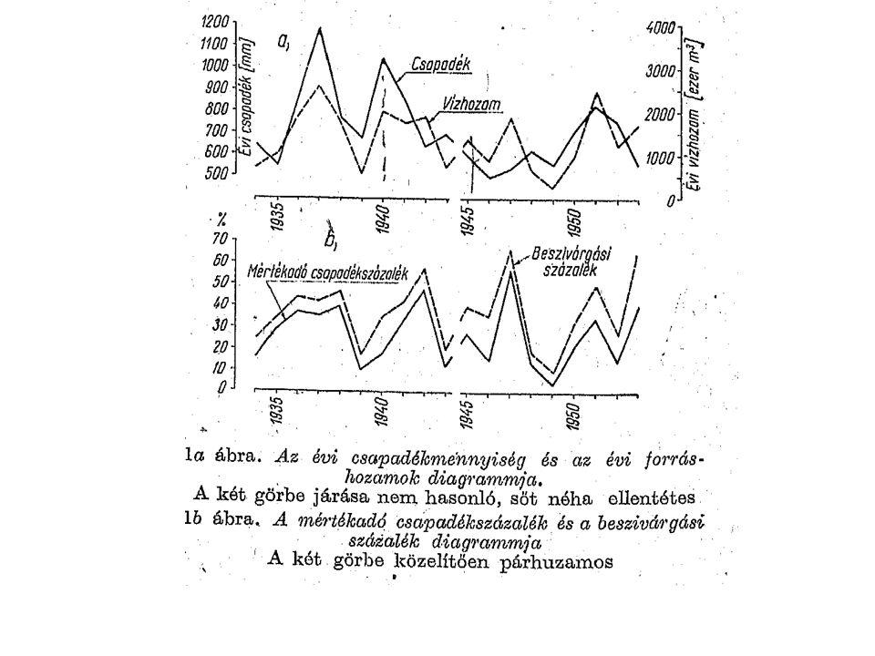 Éghajlat kapcsolati módszer (Maucha, 1990) Az eltérés lényege az összegző módszerhez képest, hogy ott a csapadék eloszlásán volt a hangsúly, az éves összcsapadékot nem is vette figyelembe a módszer, itt pedig az évi csapadékösszegből indulunk ki.