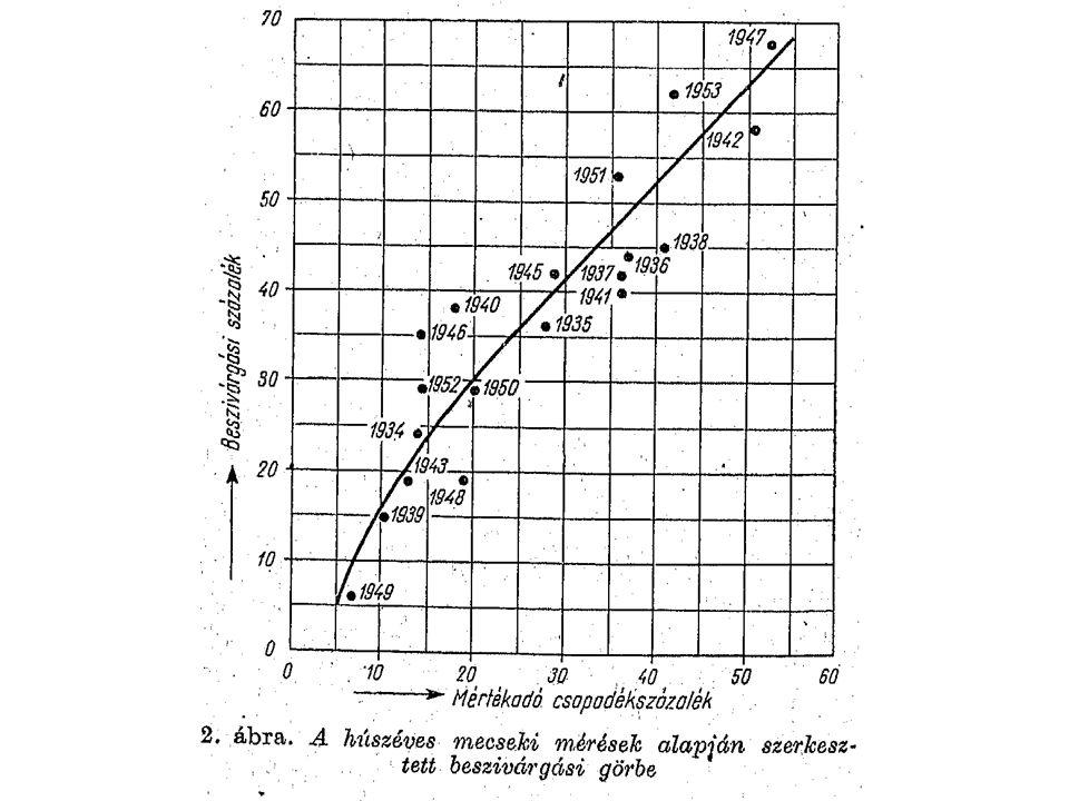 Hézagtérfogat meghatározása adott 6 db karsztvízfigyelő kút, melyeken át húzott egyenesekkel (némi korrekcióval) 8 részre osztjuk a vízgyűjtőt viszonylag magas karsztvíznél kiválasztunk egy előreláthatóan beszivárgásmentes időszakot (vegetációs időszakon kívül csapadékmentes, vagy vegetációs időszakban 30 mm/nap alatti csapadékkal rendelkező intervallum – a természet beleszólhat!) T 27 T 11 T 12 T 13 4742B T 15 forrás