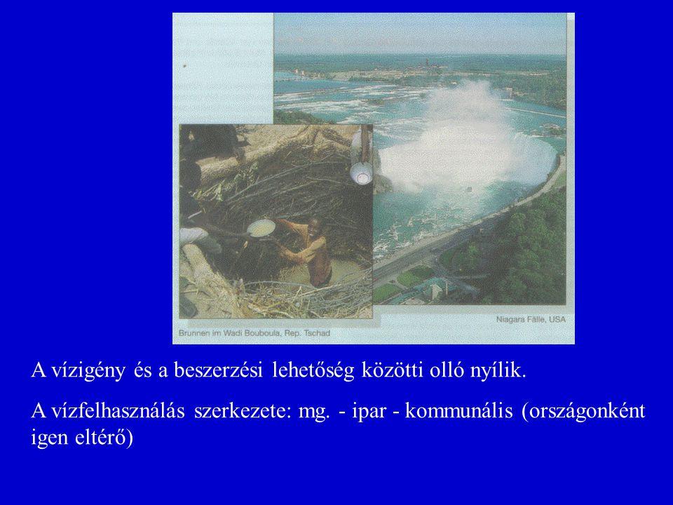 A vízigény és a beszerzési lehetőség közötti olló nyílik. A vízfelhasználás szerkezete: mg. - ipar - kommunális (országonként igen eltérő)