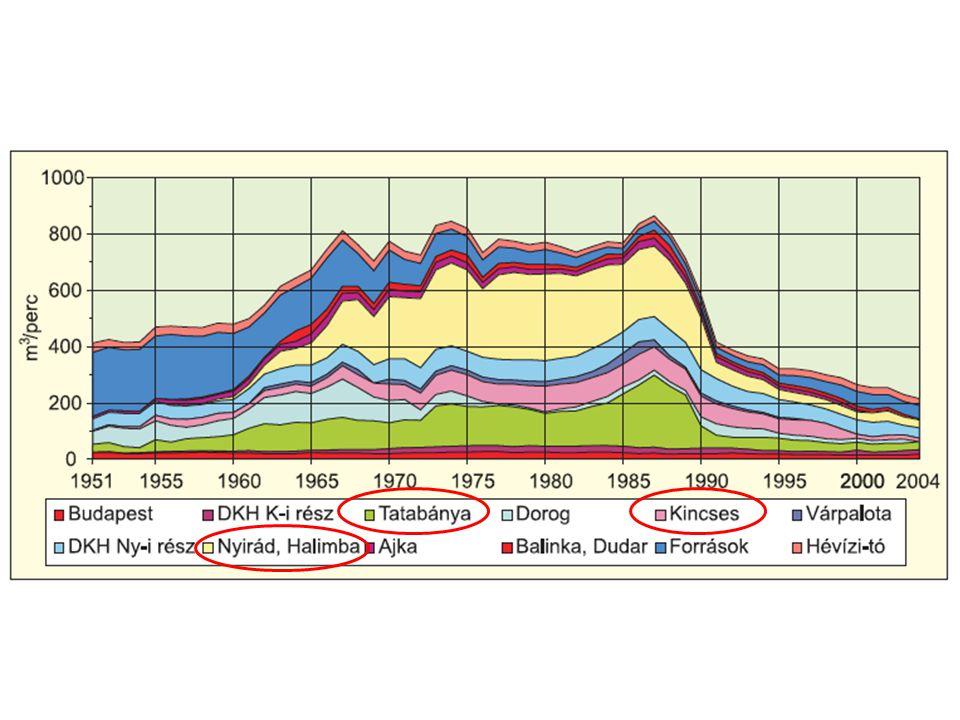 A vízkiemelés hatása 1960-as évek második felétől tartósan negatív vízmérleg!!.