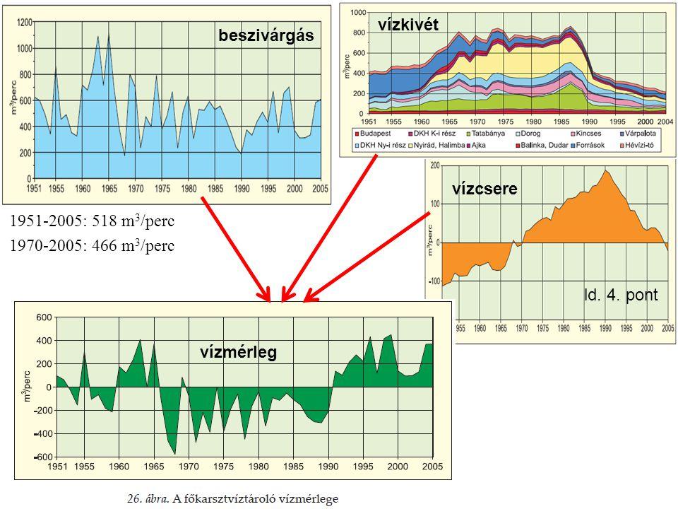 1951-2005: 518 m 3 /perc 1970-2005: 466 m 3 /perc vízkivét beszivárgás vízcsere vízmérleg ld.
