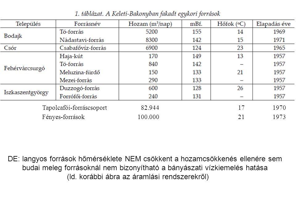 Tapolcafői-forráscsoport 82.944 17 1970 Fényes-források 100.000 21 1973 DE: langyos források hőmérséklete NEM csökkent a hozamcsökkenés ellenére sem budai meleg forrásoknál nem bizonyítható a bányászati vízkiemelés hatása (ld.