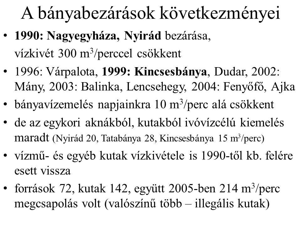 A bányabezárások következményei 1990: Nagyegyháza, Nyirád bezárása, vízkivét 300 m 3 /perccel csökkent 1996: Várpalota, 1999: Kincsesbánya, Dudar, 2002: Mány, 2003: Balinka, Lencsehegy, 2004: Fenyőfő, Ajka bányavízemelés napjainkra 10 m 3 /perc alá csökkent de az egykori aknákból, kutakból ivóvízcélú kiemelés maradt (Nyirád 20, Tatabánya 28, Kincsesbánya 15 m 3 /perc) vízmű- és egyéb kutak vízkivétele is 1990-től kb.