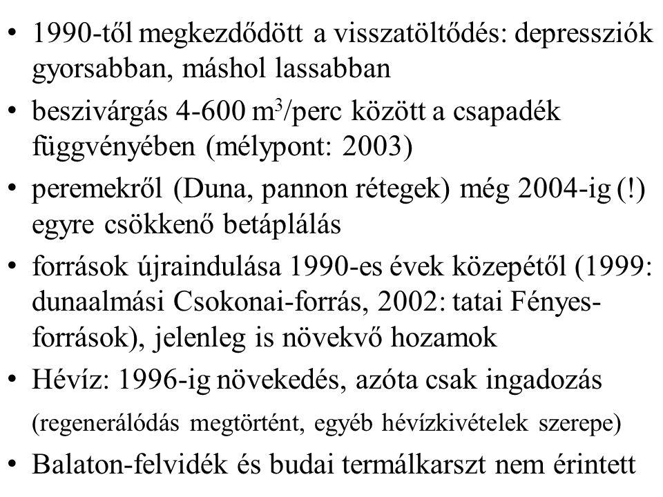1990-től megkezdődött a visszatöltődés: depressziók gyorsabban, máshol lassabban beszivárgás 4-600 m 3 /perc között a csapadék függvényében (mélypont: 2003) peremekről (Duna, pannon rétegek) még 2004-ig (!) egyre csökkenő betáplálás források újraindulása 1990-es évek közepétől (1999: dunaalmási Csokonai-forrás, 2002: tatai Fényes- források), jelenleg is növekvő hozamok Hévíz: 1996-ig növekedés, azóta csak ingadozás (regenerálódás megtörtént, egyéb hévízkivételek szerepe) Balaton-felvidék és budai termálkarszt nem érintett