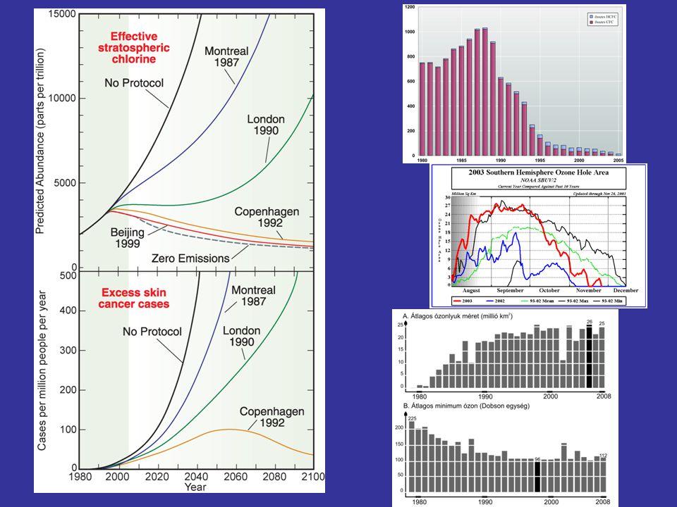 Üvegházhatás ENSZ Éghajlat-változási keretegyezménye - 1992 Rio de Janeiro Az üvegházhatású gázok visszaszorítására - 1997-ig 169 ország + EU csatl., 37 fejlett és átalakuló gazdaságú ország vállalt elvi kötelezettséget 1997 Kiotói jegyzőkönyv - 167 ország, 38 + EU vállal konkrét kötelezettséget Jogilag kötelező célok, de igen puha vállalás (a 2008-12 közötti időszakra vállalt 5,2 %-ból már 4,6 teljesült.