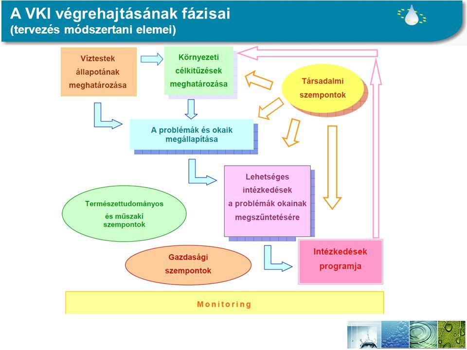 A VKI végrehajtásának fázisai (tervezés módszertani elemei)