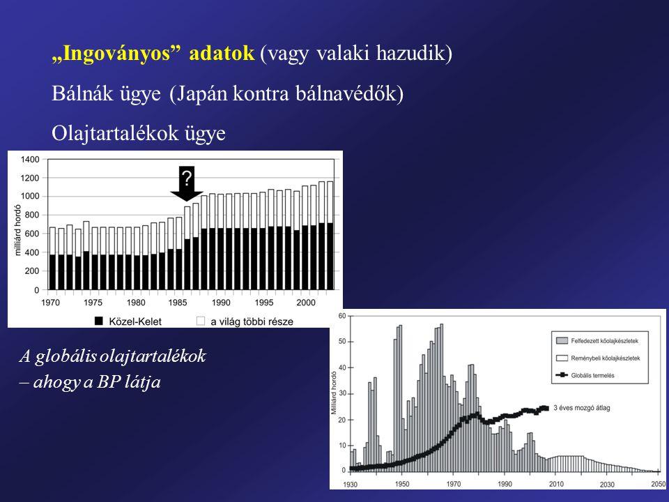 """""""Ingoványos"""" adatok (vagy valaki hazudik) Bálnák ügye (Japán kontra bálnavédők) Olajtartalékok ügye A globális olajtartalékok – ahogy a BP látja"""