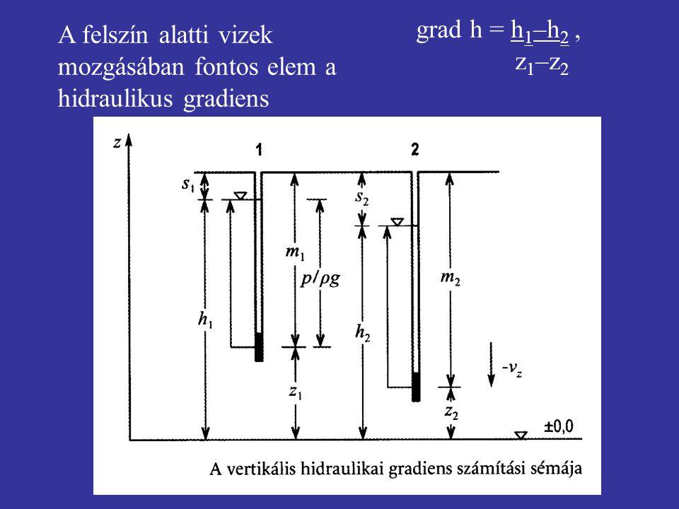 grad h = h 1 –h 2, z 1 –z 2 A felszín alatti vizek mozgásában fontos elem a hidraulikus gradiens