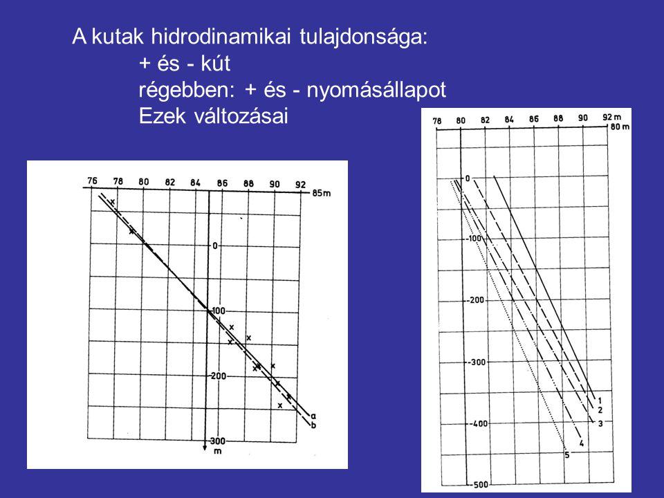 A kutak hidrodinamikai tulajdonsága: + és - kút régebben: + és - nyomásállapot Ezek változásai