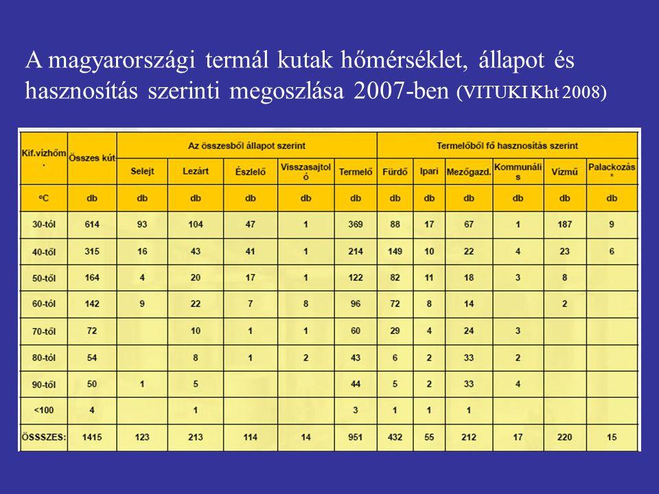 A magyarországi termál kutak hőmérséklet, állapot és hasznosítás szerinti megoszlása 2007-ben (VITUKI Kht 2008)