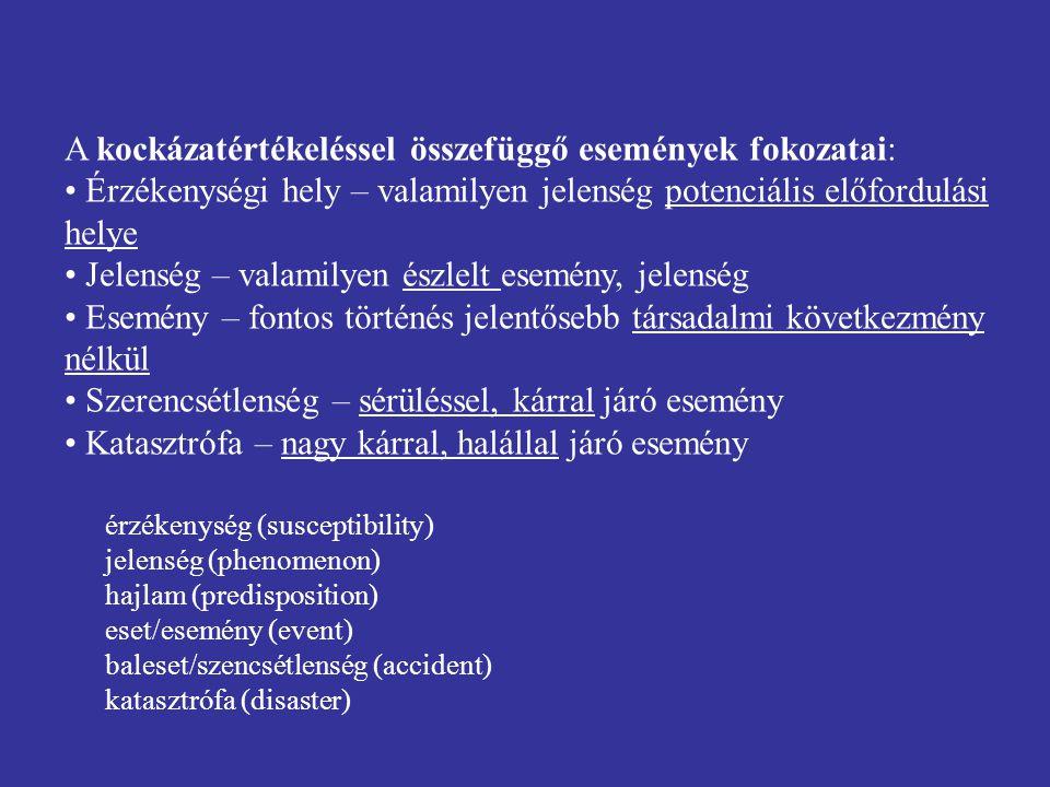 A kockázatértékeléssel összefüggő események fokozatai: Érzékenységi hely – valamilyen jelenség potenciális előfordulási helye Jelenség – valamilyen észlelt esemény, jelenség Esemény – fontos történés jelentősebb társadalmi következmény nélkül Szerencsétlenség – sérüléssel, kárral járó esemény Katasztrófa – nagy kárral, halállal járó esemény érzékenység (susceptibility) jelenség (phenomenon) hajlam (predisposition) eset/esemény (event) baleset/szencsétlenség (accident) katasztrófa (disaster)