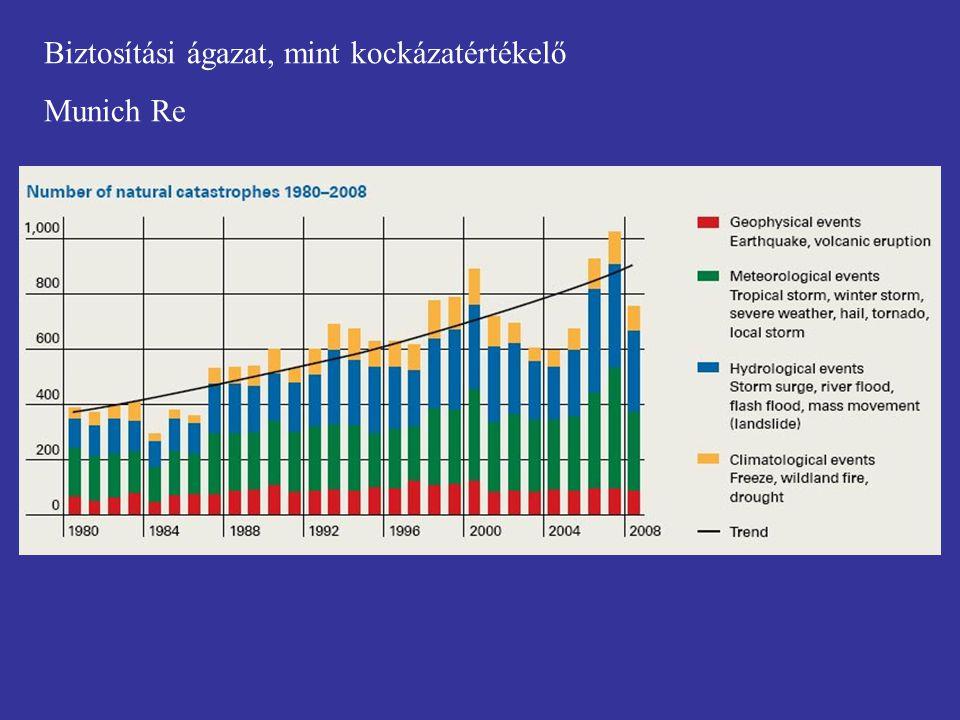 Biztosítási ágazat, mint kockázatértékelő Munich Re