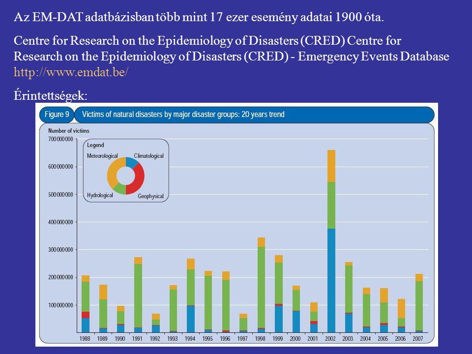 Az EM-DAT adatbázisban több mint 17 ezer esemény adatai 1900 óta.