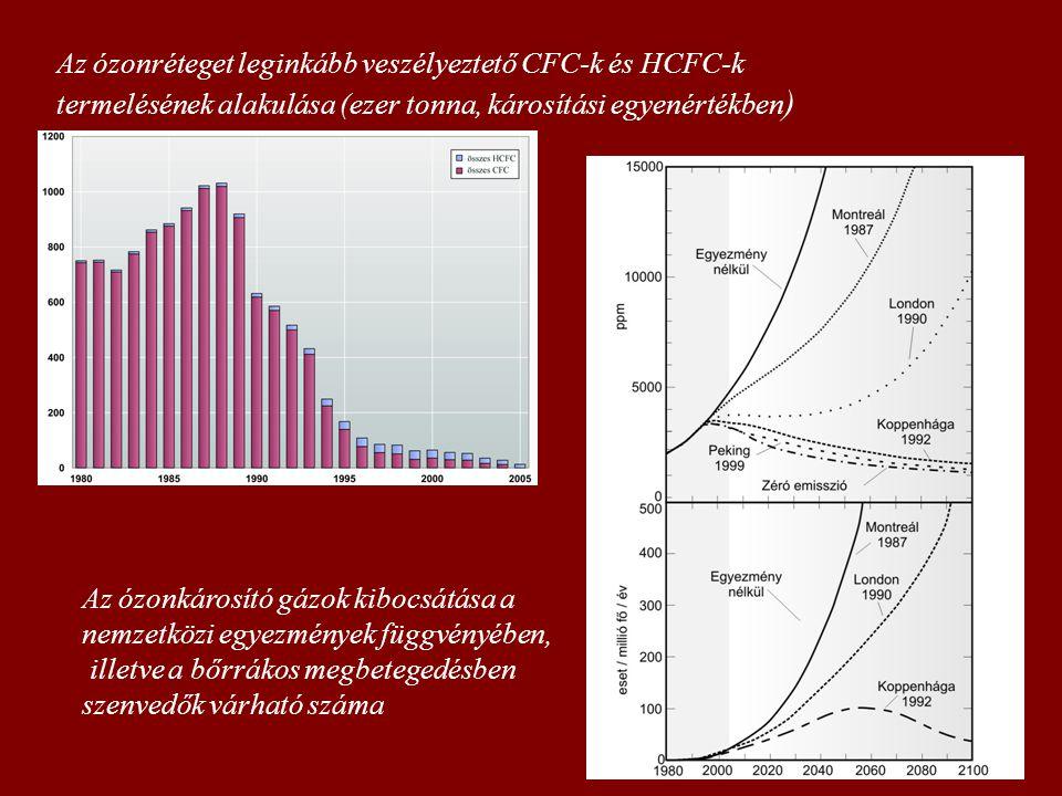 Az ózonréteget leginkább veszélyeztető CFC-k és HCFC-k termelésének alakulása (ezer tonna, károsítási egyenértékben ) Az ózonkárosító gázok kibocsátása a nemzetközi egyezmények függvényében, illetve a bőrrákos megbetegedésben szenvedők várható száma