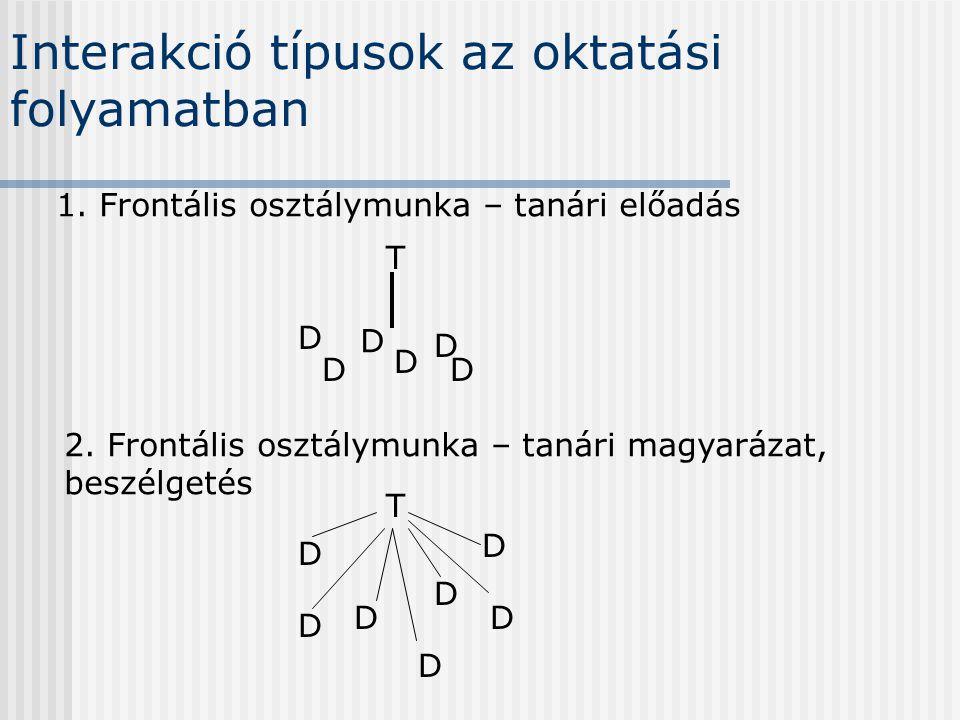 Interakció típusok az oktatási folyamatban 1. Frontális osztálymunka – tanári előadás T D D D D D D D 2. Frontális osztálymunka – tanári magyarázat, b