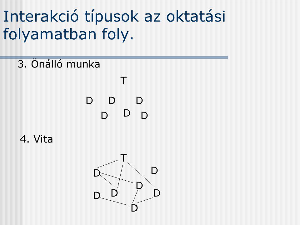 Interakció típusok az oktatási folyamatban foly. 3. Önálló munka T D D D D DD D 4. Vita T DD D D D D