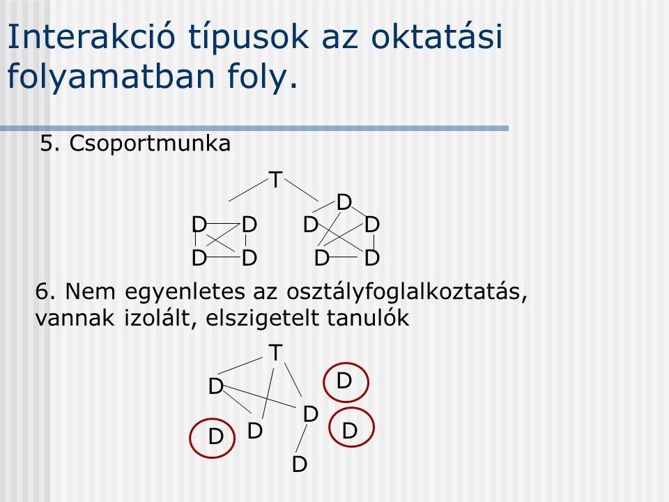 Interakció típusok az oktatási folyamatban foly. 5. Csoportmunka T D D DD DD D 6. Nem egyenletes az osztályfoglalkoztatás, vannak izolált, elszigetelt