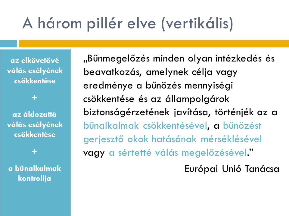 A magyar stratégia előzményei  80-as évek: TBZ-kutatások  90-es évek eleje: rendőrségi bűnmegelőzés (pl.
