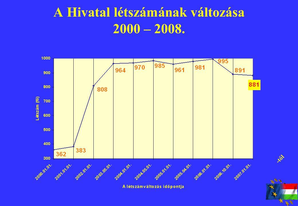 A Hivatal létszámának változása 2000 – 2008. -től