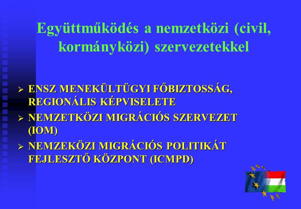 Együttműködés a nemzetközi (civil, kormányközi) szervezetekkel  ENSZ MENEKÜLTÜGYI FŐBIZTOSSÁG, REGIONÁLIS KÉPVISELETE  NEMZETKÖZI MIGRÁCIÓS SZERVEZET (IOM)  NEMZEKÖZI MIGRÁCIÓS POLITIKÁT FEJLESZTŐ KÖZPONT (ICMPD)