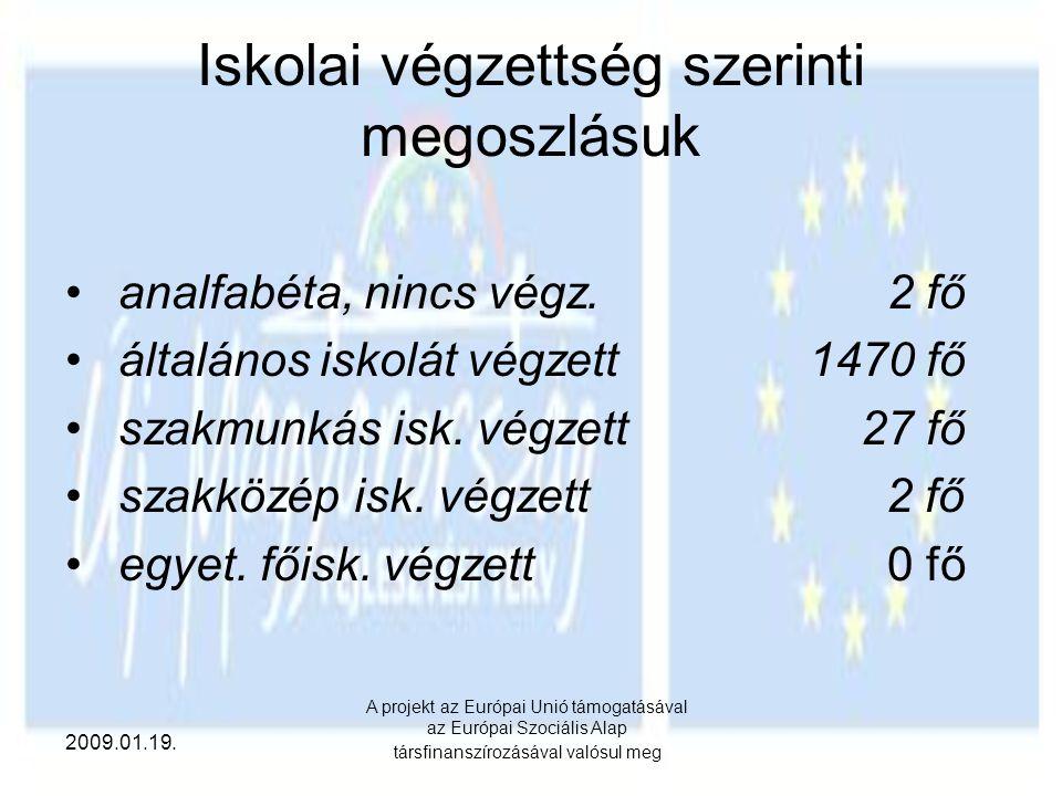 2009.01.19. A projekt az Európai Unió támogatásával az Európai Szociális Alap társfinanszírozásával valósul meg Iskolai végzettség szerinti megoszlásu