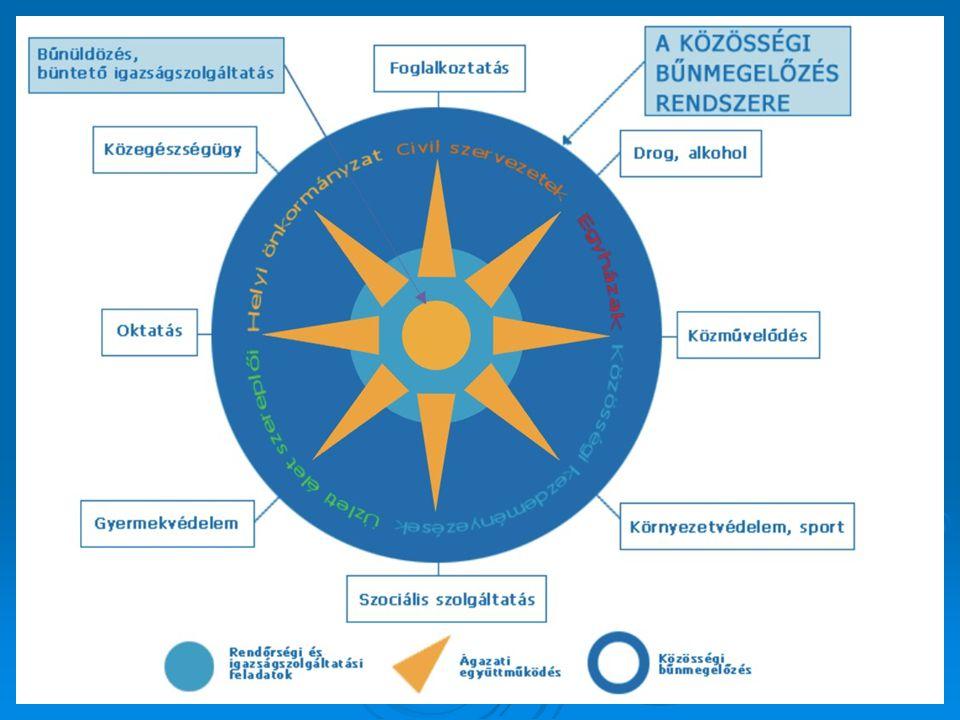  TBNS feladatainak végrehajtásáért felelős  kibővített tárcaközi szerv  központi szinten cselekvés  helyi kezdeményezések támogatása  teljeskörű koordináció  szakmai fórum megteremtése Országos Bűnmegelőzési Bizottság (OBmB)