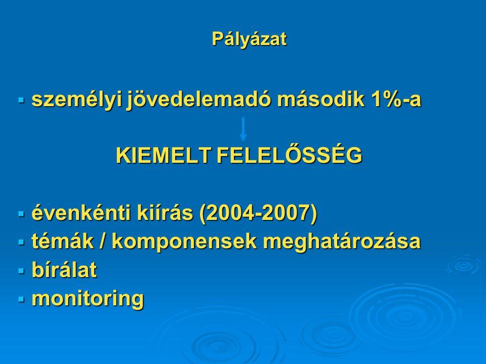  személyi jövedelemadó második 1%-a KIEMELT FELELŐSSÉG  évenkénti kiírás (2004-2007)  témák / komponensek meghatározása  bírálat  monitoring Pályázat