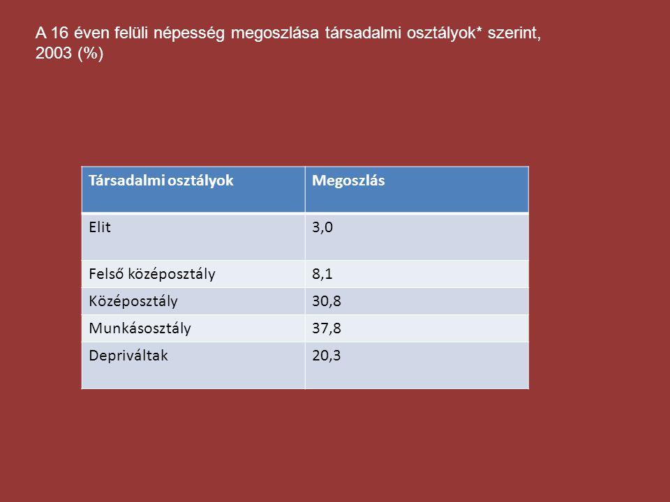 A 16 éven felüli népesség megoszlása társadalmi osztályok* szerint, 2003 (%) Társadalmi osztályokMegoszlás Elit3,0 Felső középosztály8,1 Középosztály3