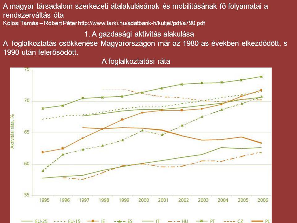 ALAPFOK KÖZÉPFOK 30 90 50 70 65 % 49 % % Mo: 37 % 79 % 67 % Mo: 72 % 90 % 74 % Mo: 83 % FELSŐFOK Foglalkoztatási ráták iskolázottság szerint az OECD országokban (25-64 évesek, 2003) (OECD: Kelet-Közép Európa nélkül.