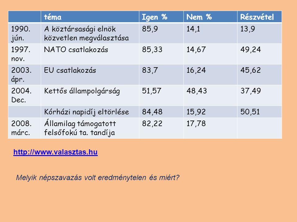 témaIgen %Nem %Részvétel 1990. jún. A köztársasági elnök közvetlen megválasztása 85,914,113,9 1997. nov. NATO csatlakozás85,3314,6749,24 2003. ápr. EU