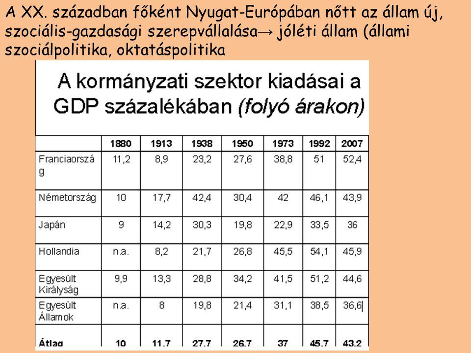 A XX. században főként Nyugat-Európában nőtt az állam új, szociális-gazdasági szerepvállalása → jóléti állam (állami szociálpolitika, oktatáspolitika