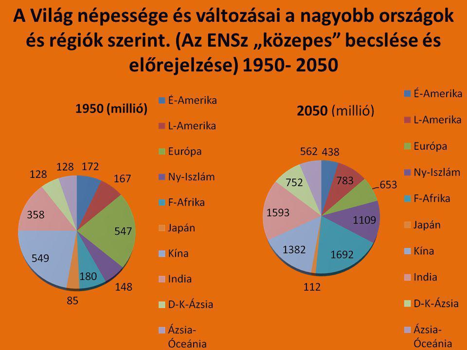 """A Világ népessége és változásai a nagyobb országok és régiók szerint. (Az ENSz """"közepes"""" becslése és előrejelzése) 1950- 2050"""