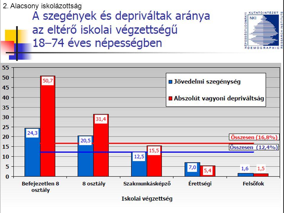 2. Alacsony iskolázottság