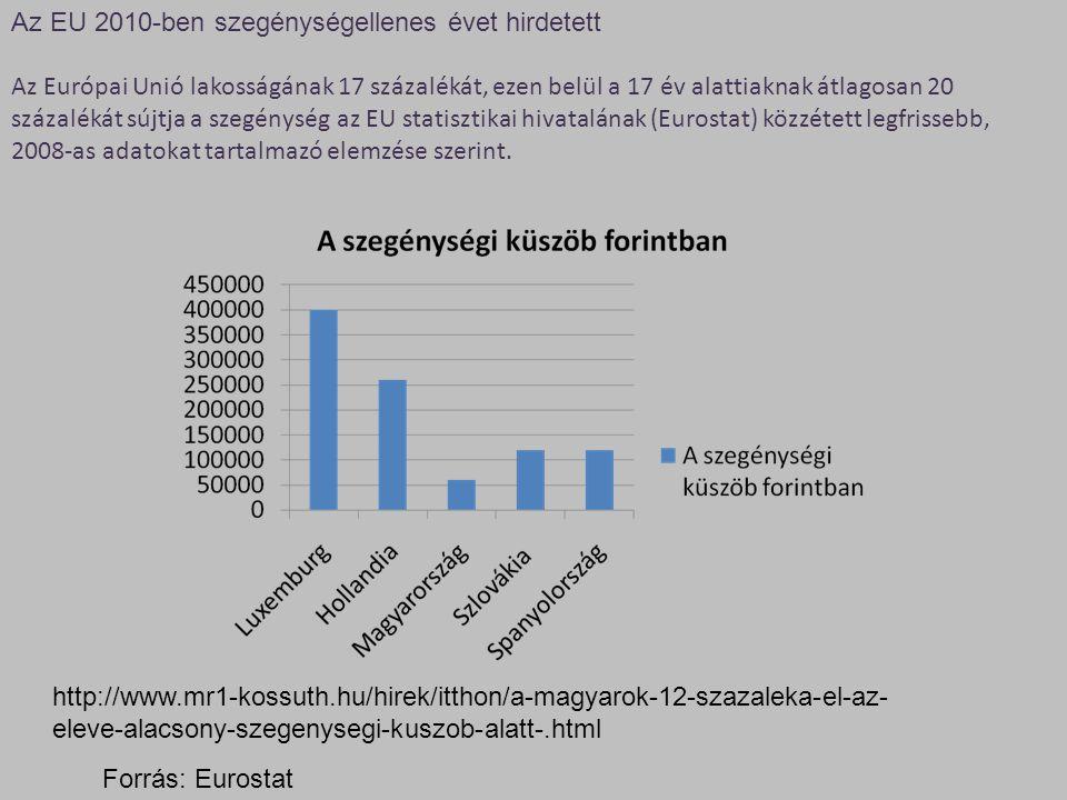 Külön vizsgálta az Eurostat az életmód alapján a szegénység néhány fokmérőjét