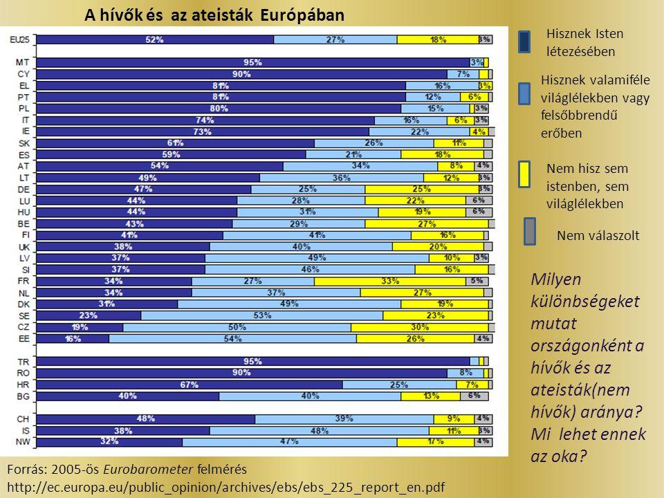 A hívők és az ateisták Európában Forrás: 2005-ös Eurobarometer felmérés http://ec.europa.eu/public_opinion/archives/ebs/ebs_225_report_en.pdf Milyen k