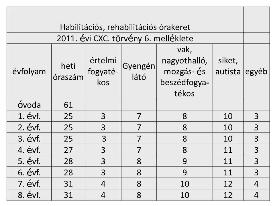 Habilitációs, rehabilitációs órakeret 2011. é vi CXC. t ö rv é ny 6. mell é klete évfolyam heti óraszám értelmi fogyaté- kos Gyengén látó vak, nagyoth