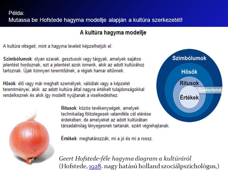 Geert Hofstede-féle hagyma diagram a kultúráról (Hofstede, 1928. nagy hatású holland szociálpszichológus,)1928 Példa: Mutassa be Hofstede hagyma model