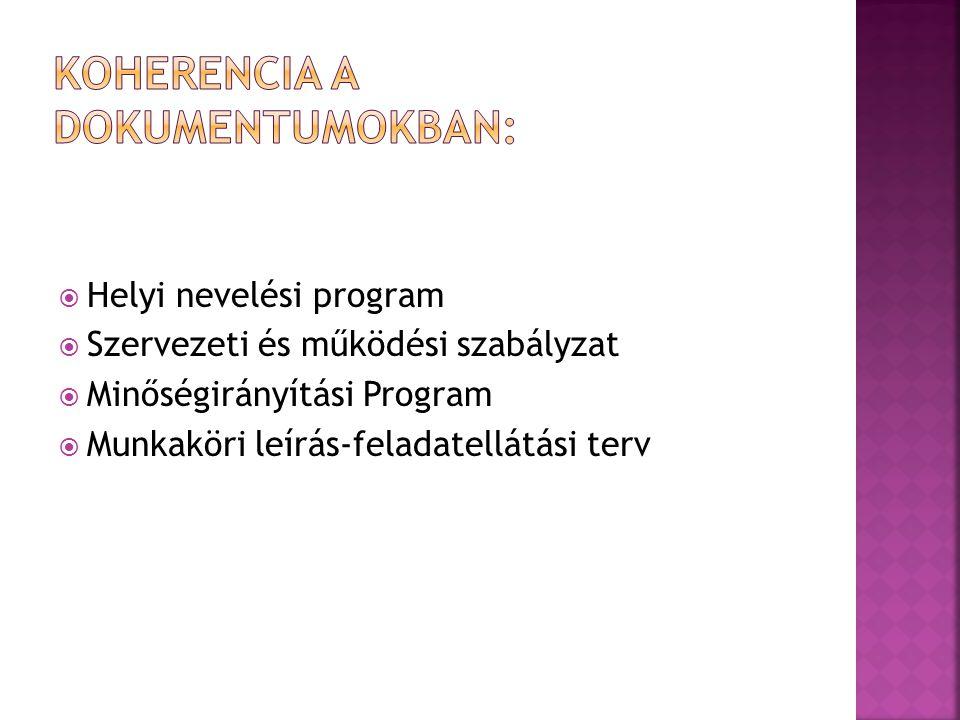  Helyi nevelési program  Szervezeti és működési szabályzat  Minőségirányítási Program  Munkaköri leírás-feladatellátási terv