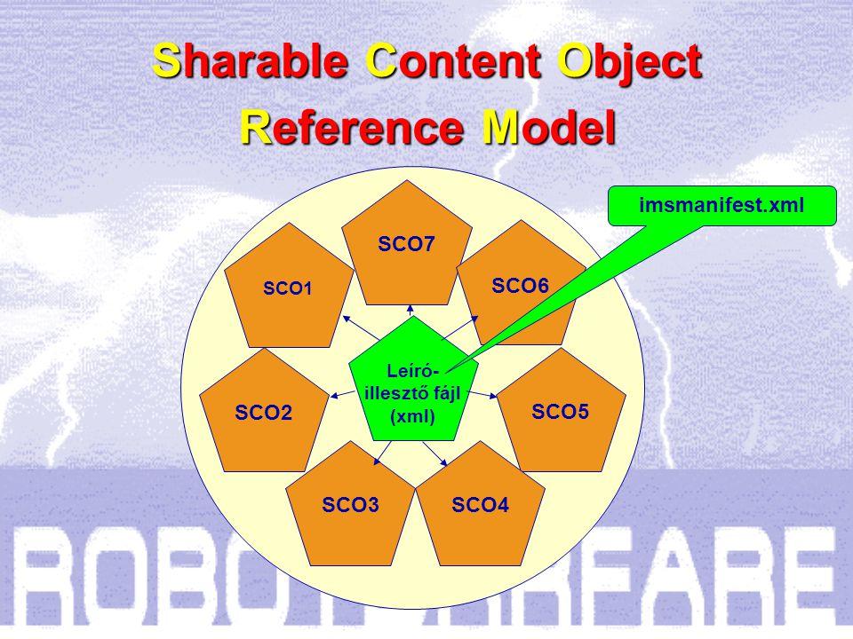 """Reference Model Az így """"csomagolt objektumokból felépített kurzust (tantárgy, tanfolyam) a tanulásszervező (Learning Management - LMS) keretrendszer egy speciális leíró-illesztő-szervező – imsmanifest.xml - fájlban elhelyezett adatok alapján """"vezényli ."""