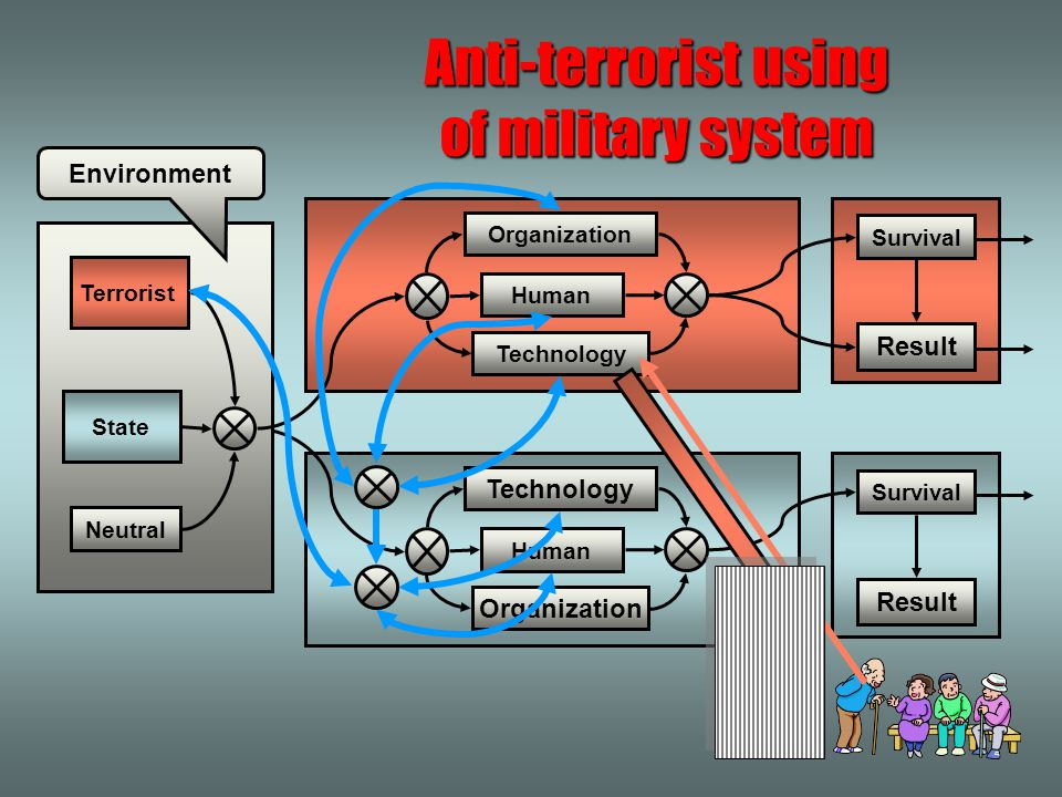 Anti-terrorist using of military system Anti-terrorist using of state military system can be successful if it tries to prevent terrorist attack,it tri