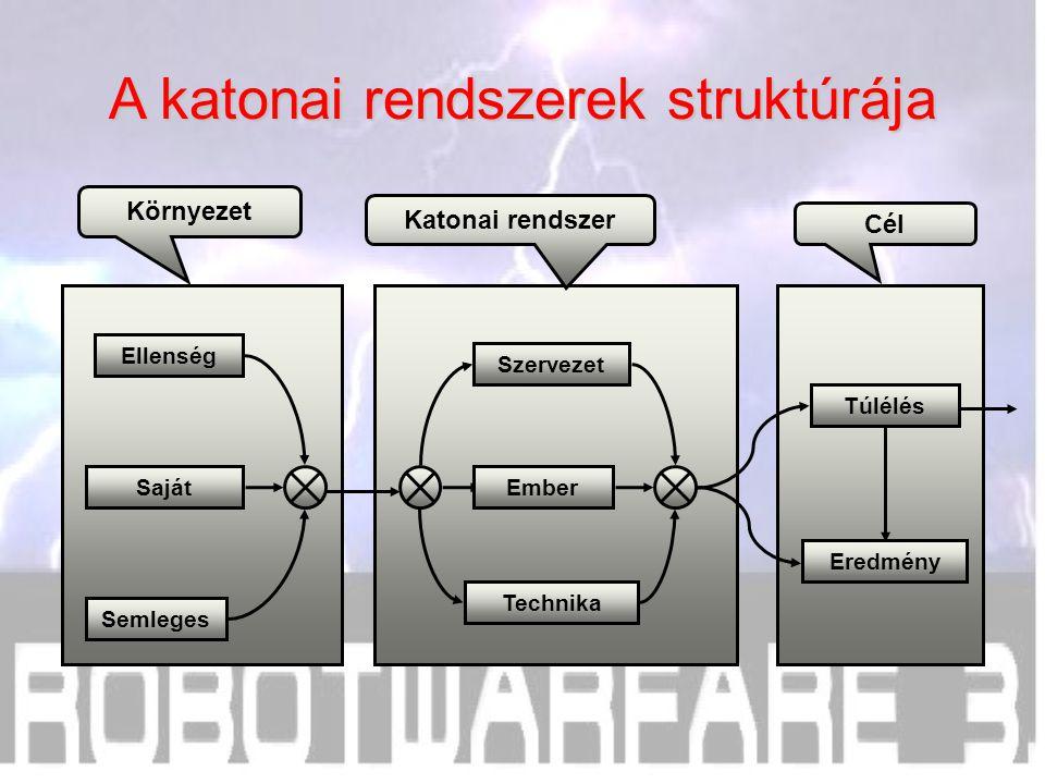 Cél Katonai rendszer Környezet A katonai rendszerek struktúrája Túlélés Eredmény Saját Semleges Ellenség Technika Ember Szervezet