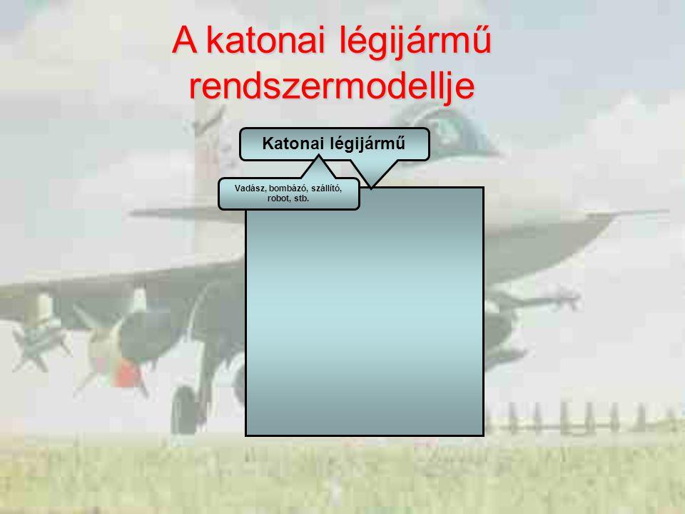 Katonai légijármű Vadász, bombázó, szállító, robot, stb. A katonai légijármű rendszermodellje