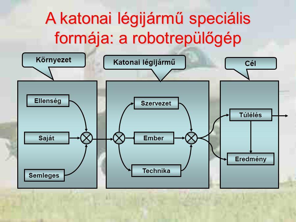 Cél Katonai légijármű Környezet Túlélés Eredmény Saját Semleges Ellenség Technika Ember Szervezet A katonai légijármű speciális formája: a robotrepülőgép