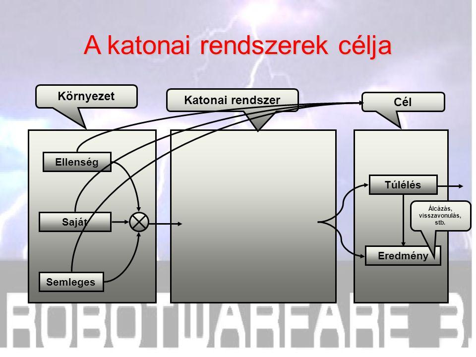 Cél Katonai rendszer Környezet A katonai rendszerek célja Túlélés Eredmény Álcázás, visszavonulás, stb.