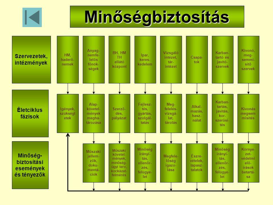 Kivonó, meg- semmi- sítő szervek Karban- tartó és javító- szervek Csapa- tok Vizsgáló intézet, tár- intézet Ipar, keres- kedelem BH, HM TH ellátó közp