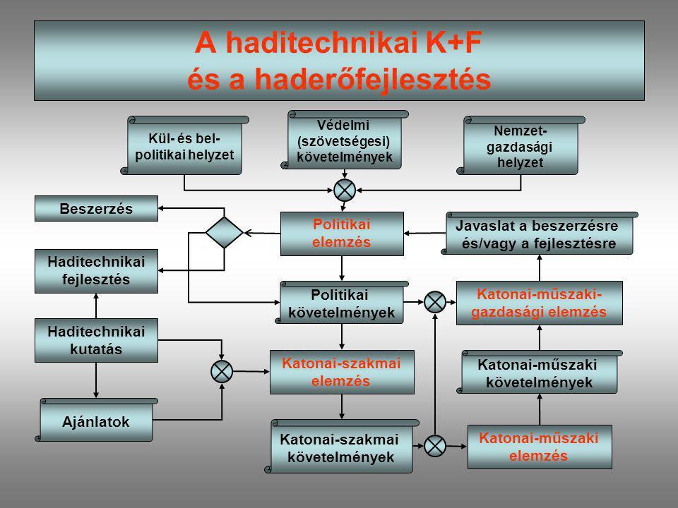 A haditechnikai K+F és a haderőfejlesztés Haditechnikai kutatás Ajánlatok Kül- és bel- politikai helyzet Védelmi (szövetségesi) követelmények Nemzet-