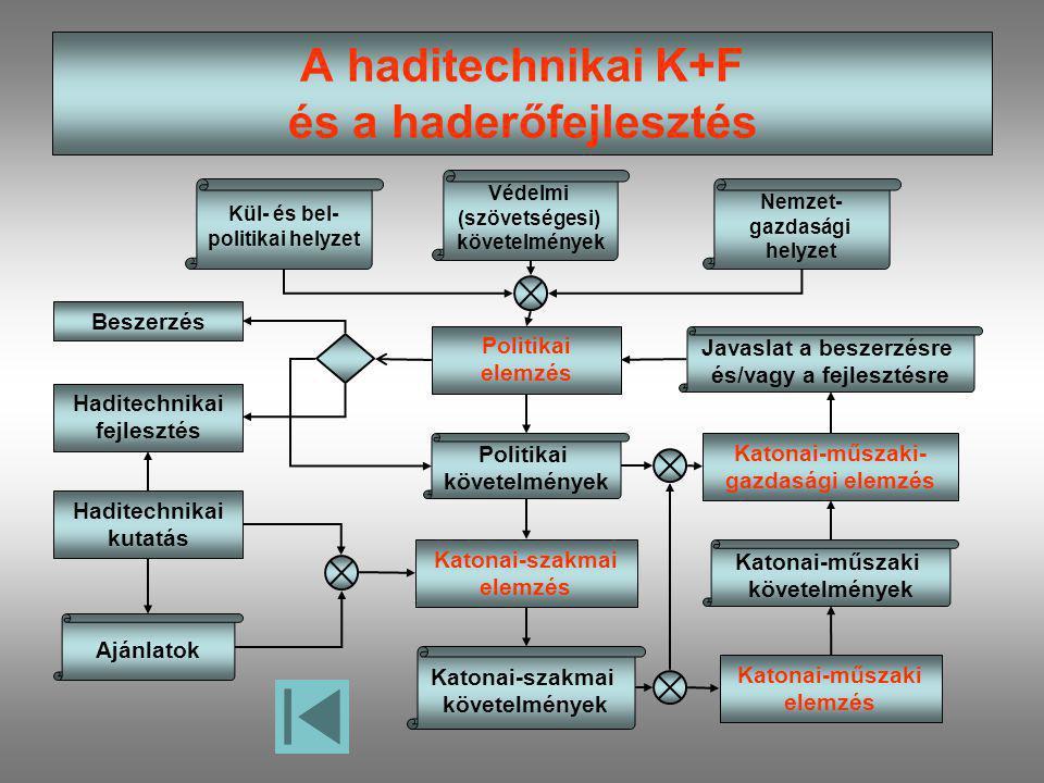 Beszerzés Haditechnikai fejlesztés Haditechnikai kutatás Ajánlatok Kül- és bel- politikai helyzet Védelmi (szövetségesi) követelmények Nemzet- gazdasá