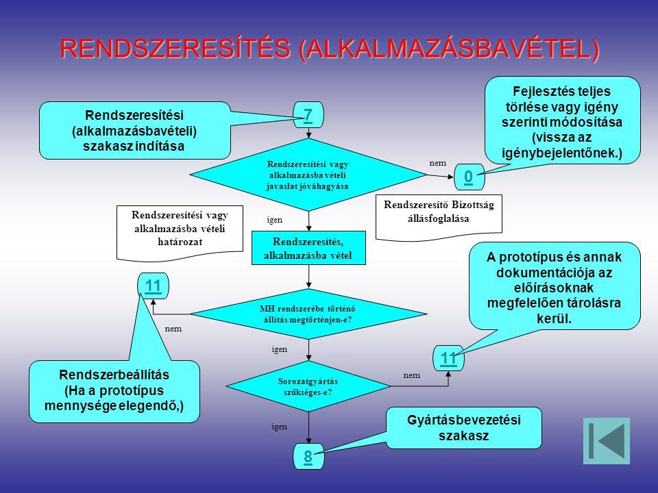 RENDSZERESÍTÉS (ALKALMAZÁSBAVÉTEL) Rendszeresítő Bizottság állásfoglalása 7 Rendszeresítési (alkalmazásbavételi) szakasz indítása Rendszeresítési vagy