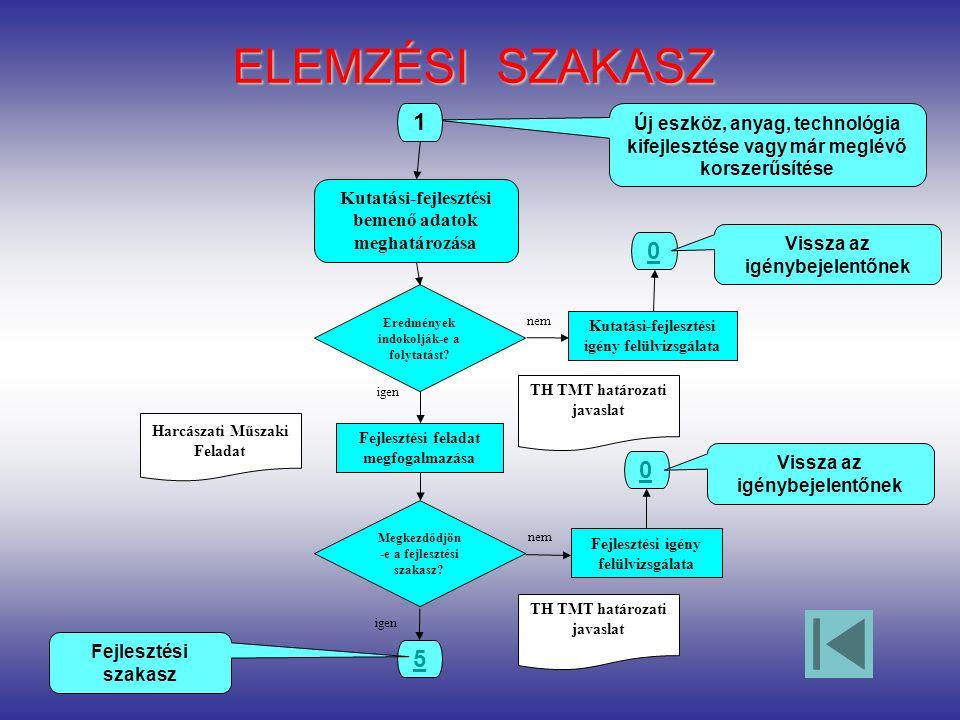 TH TMT határozati javaslat ELEMZÉSI SZAKASZ Harcászati Műszaki Feladat Eredmények indokolják-e a folytatást.